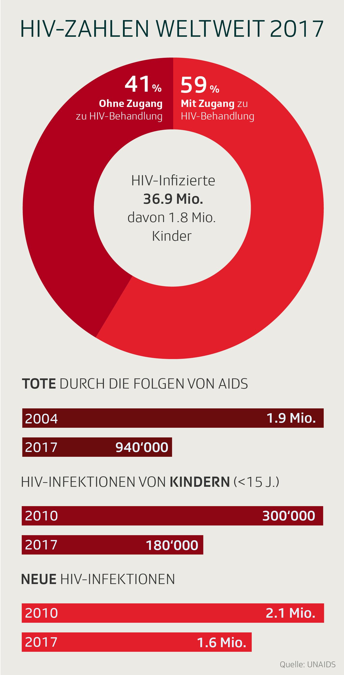 Hiv weltweit