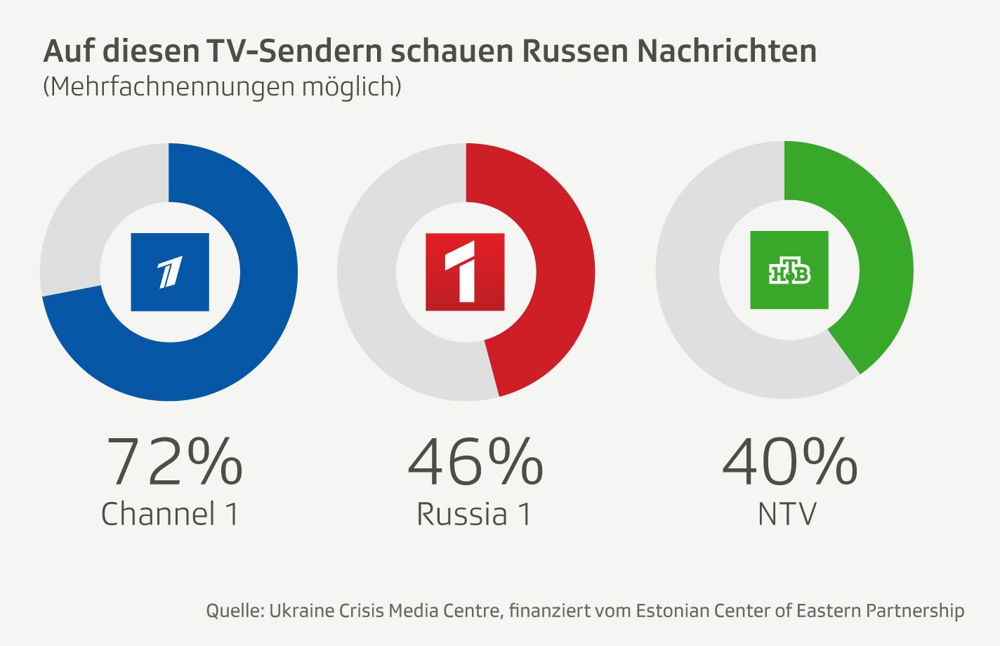 Infografik: Die 3 wichtigsten Infosender in Russland