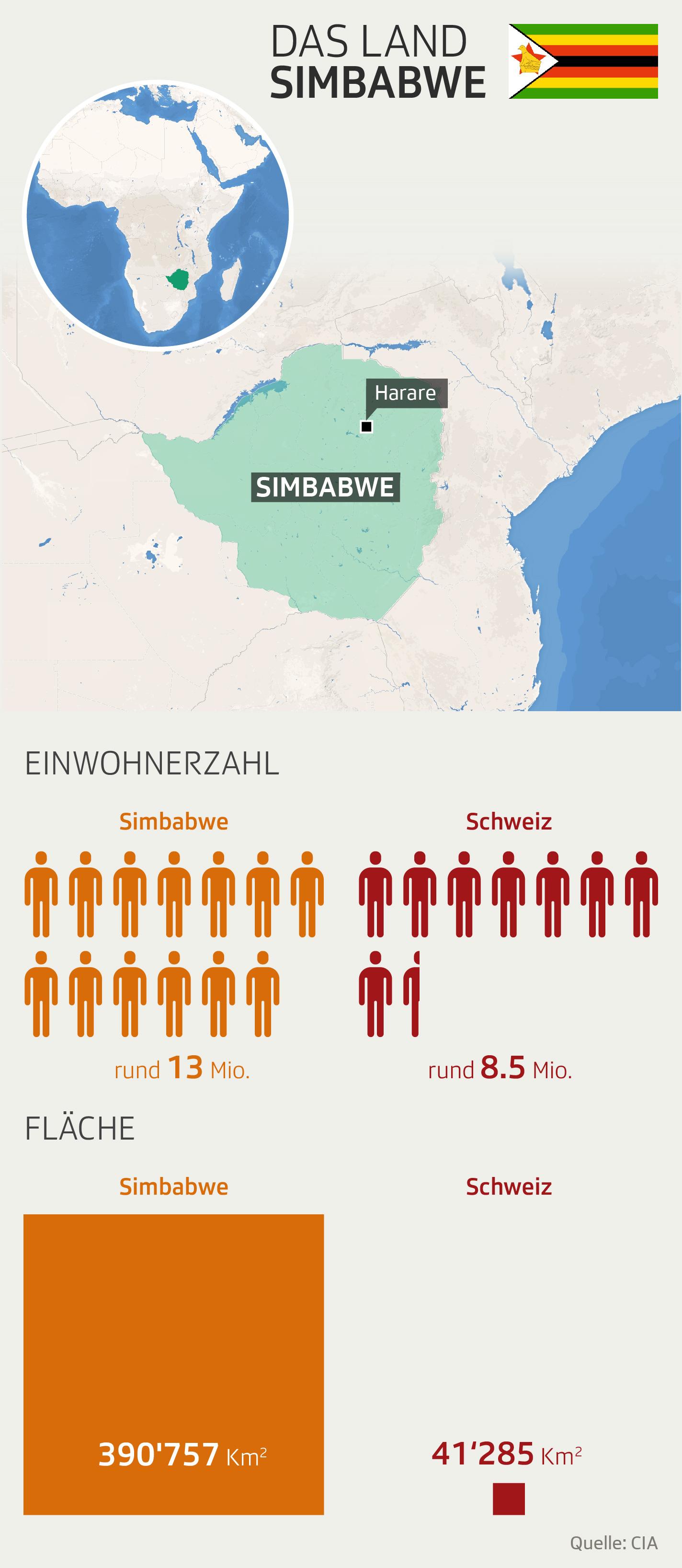 Grafik Simbabwe