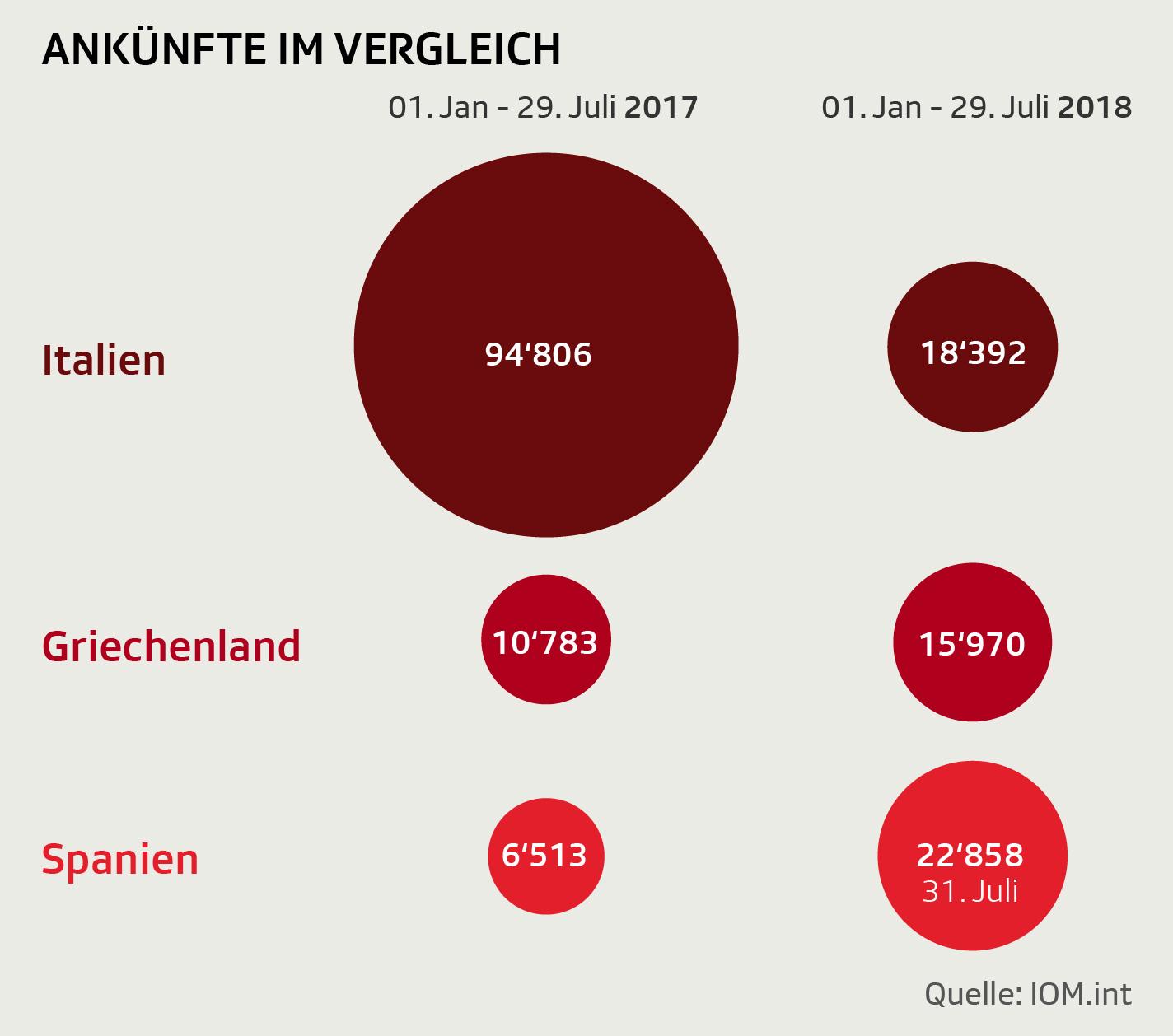 Migration der südlichen EU-Länder im Vergleich