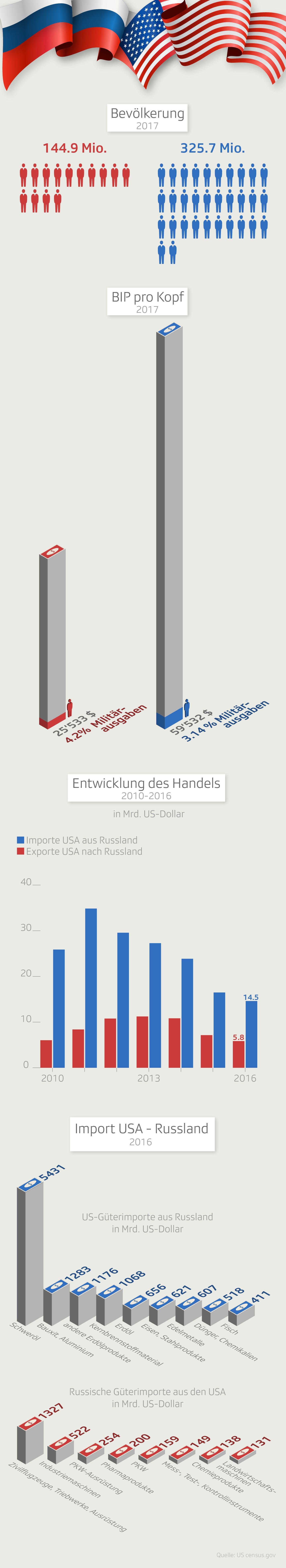 USA und Russland im Vergleich
