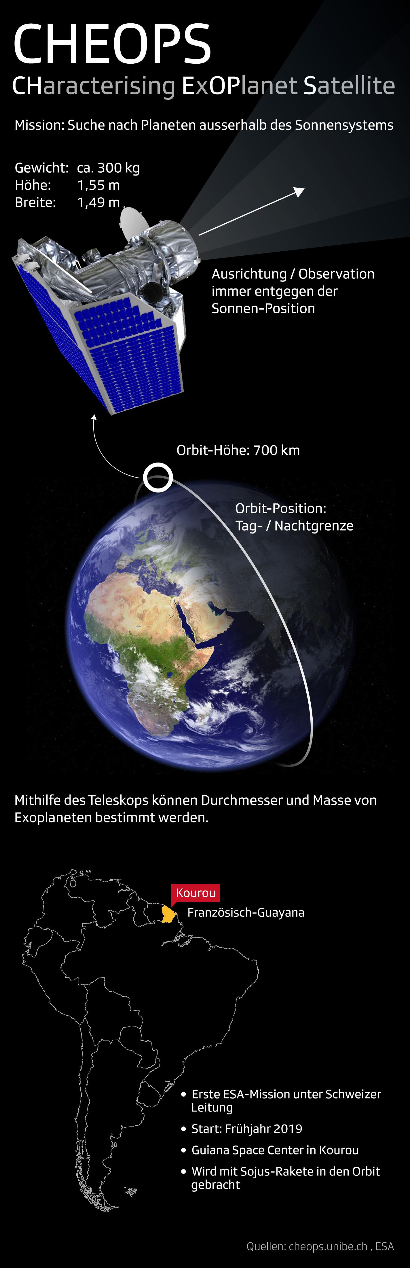 Infografik: Cheops Weltraumteleskop