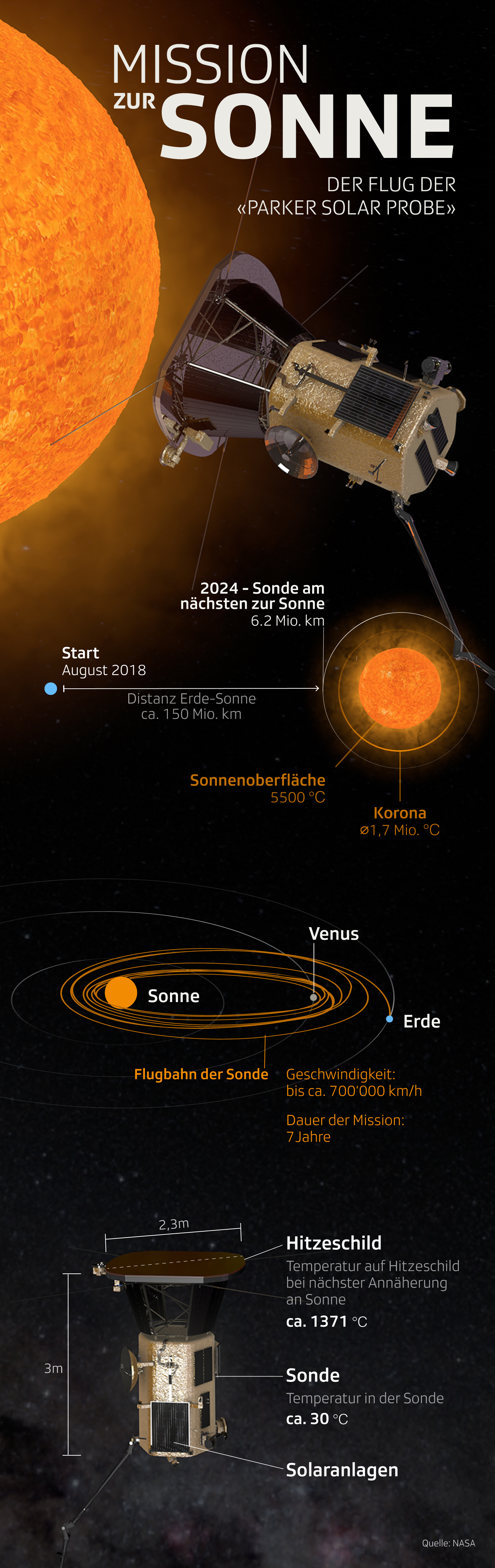 Grafik zeigt die Mission der Sonde Parker Solar Probe zur Sonne
