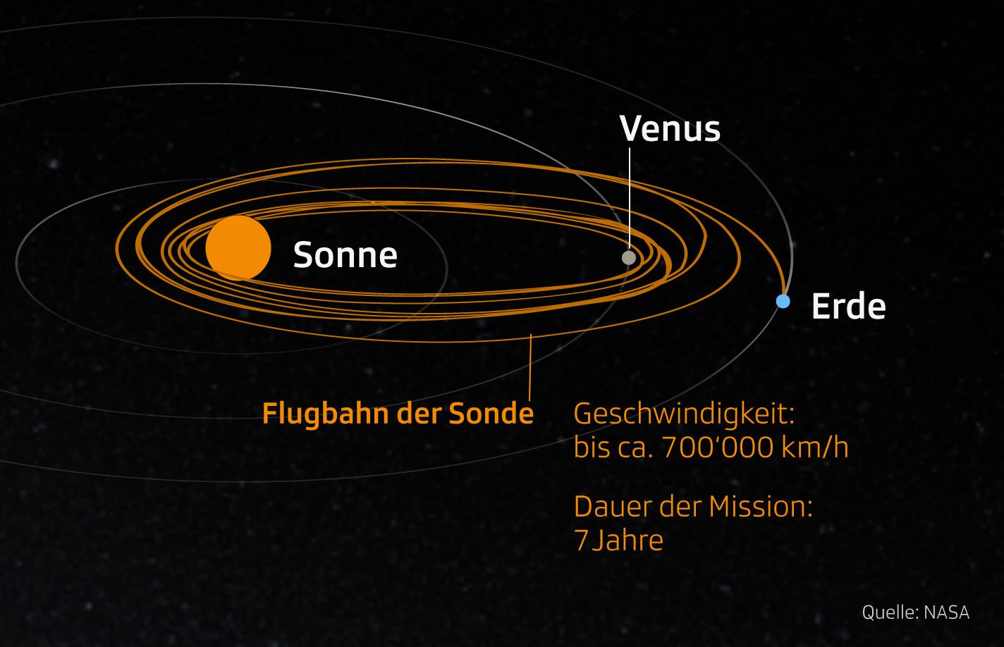 Grafik zeigt Informationen zur Mission der Parker Solar Probe
