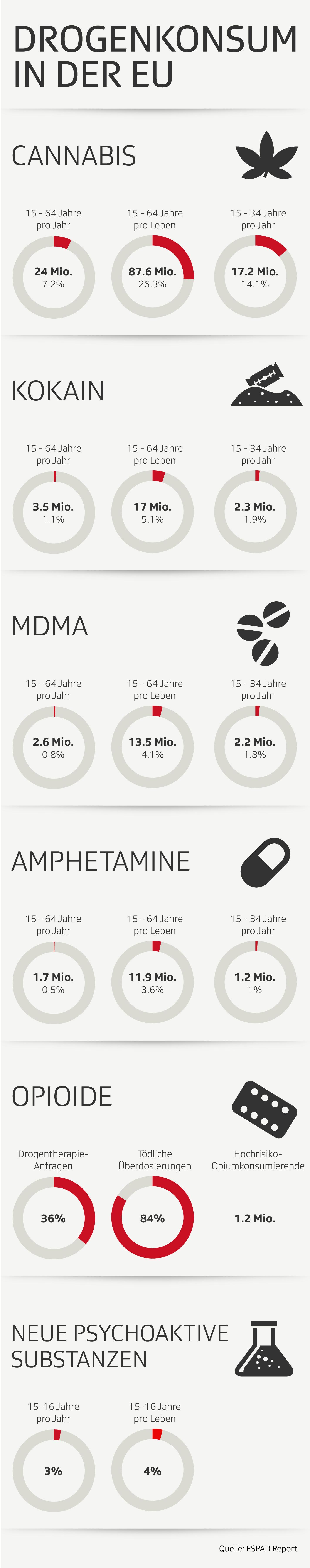 Schätzungen zum Drogenkonsum in der EU