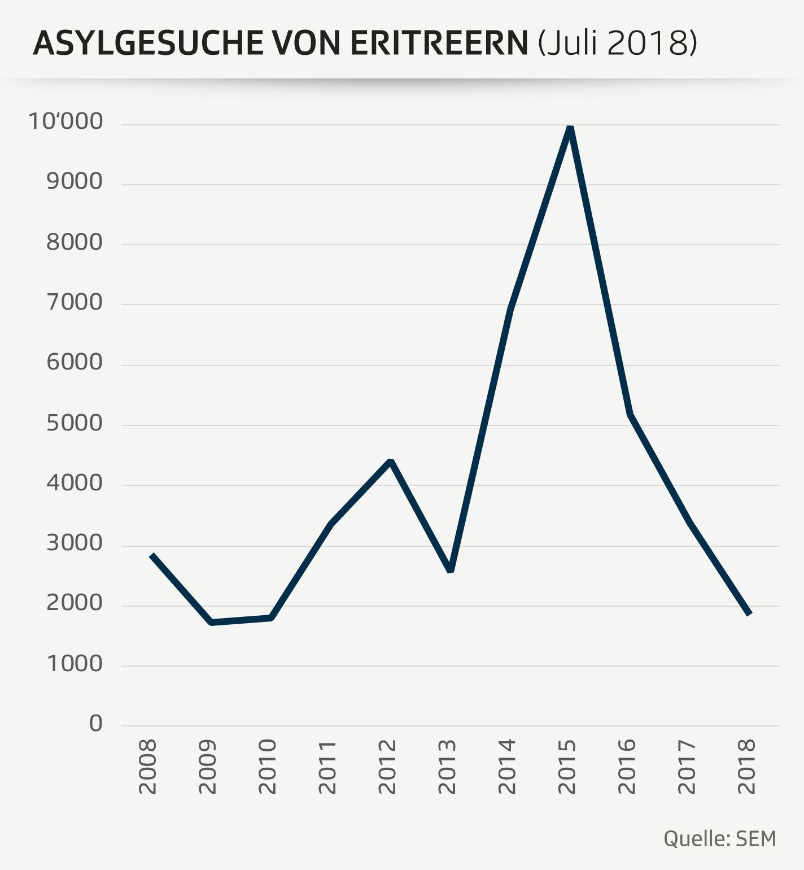 Asylgesuche_Anzahl_Status