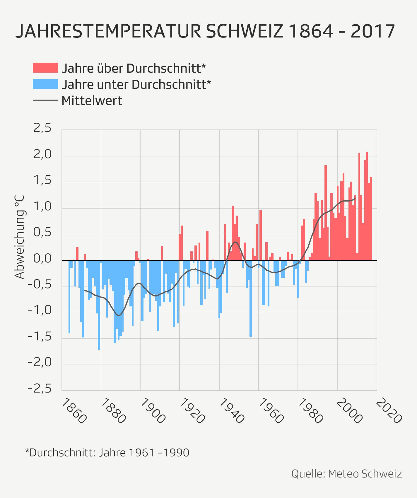 Jahrestemperatur der Schweiz von 1864 bis 2017