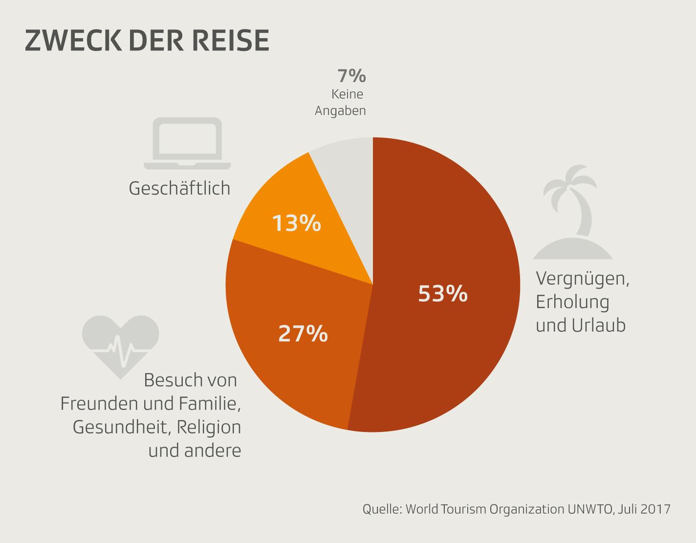 Grafik zeigt Zweck der Reisen von Touristen