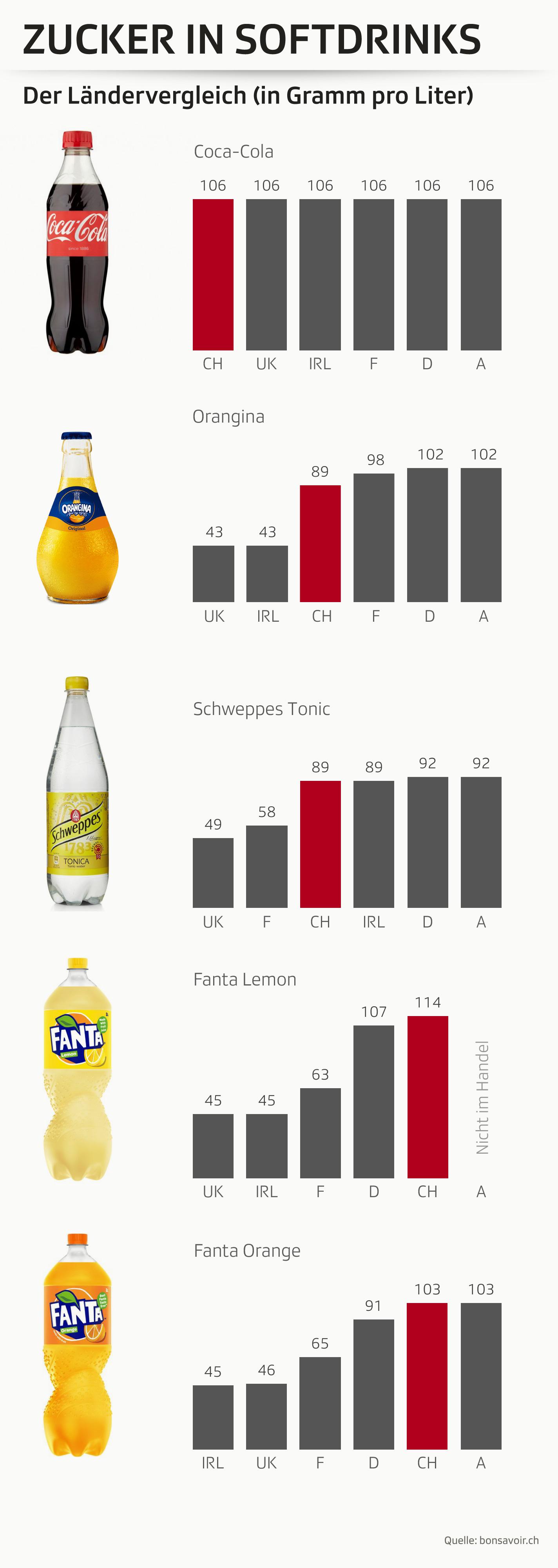 Infografik: Zucker in Süssgetränken