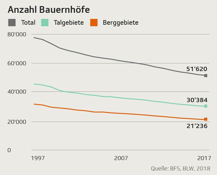 Infografik: Die Entwicklung der Bergbauerngebiete im Vergleich