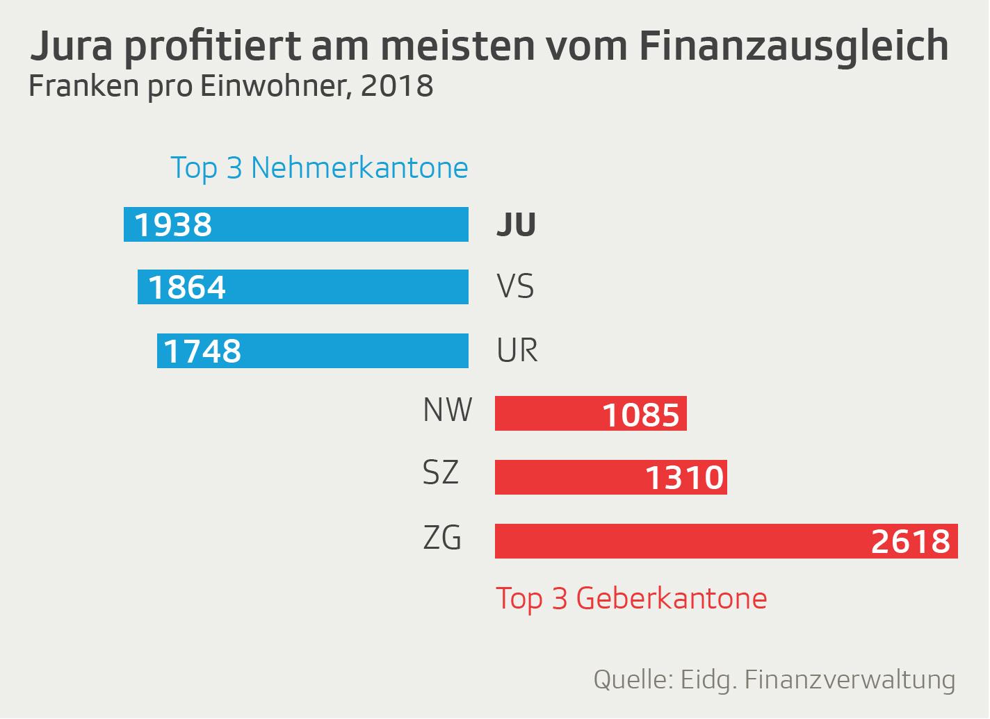 Grafik: Finanzausgleich Vergleich Jura