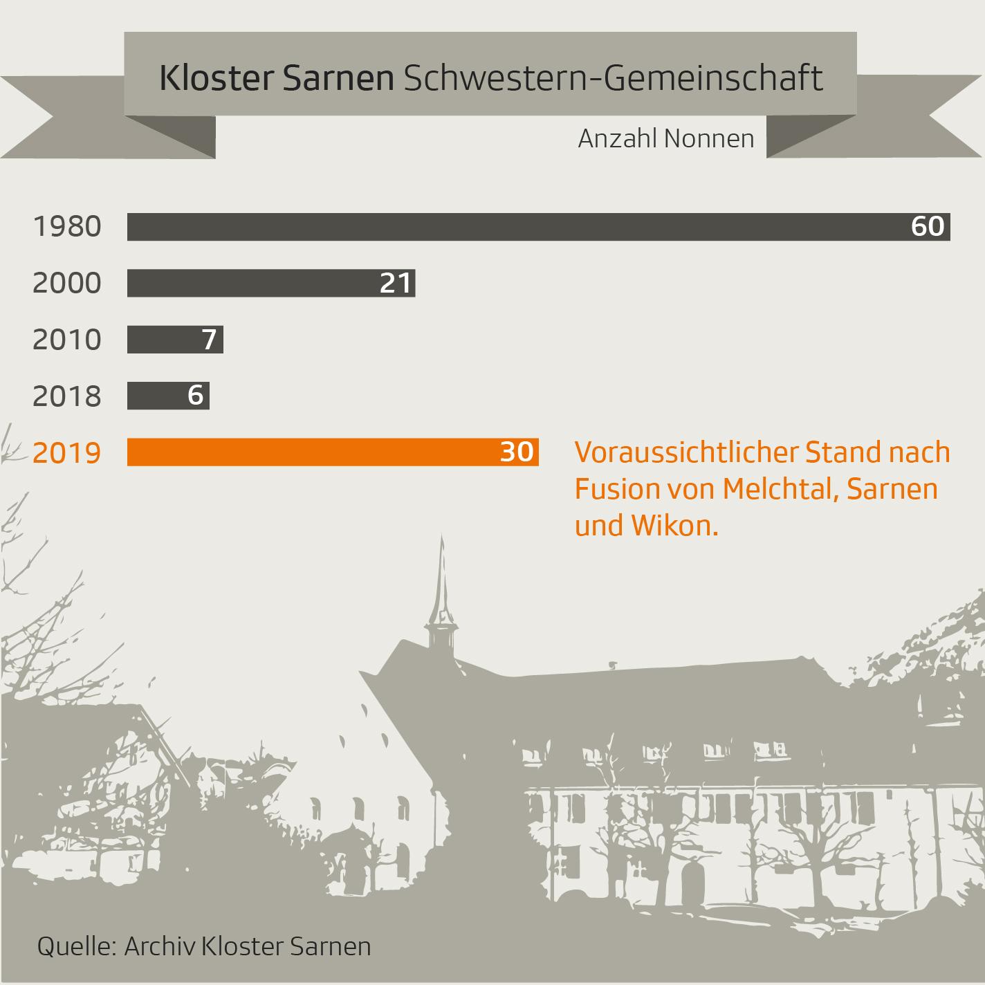 Grafik Kloster