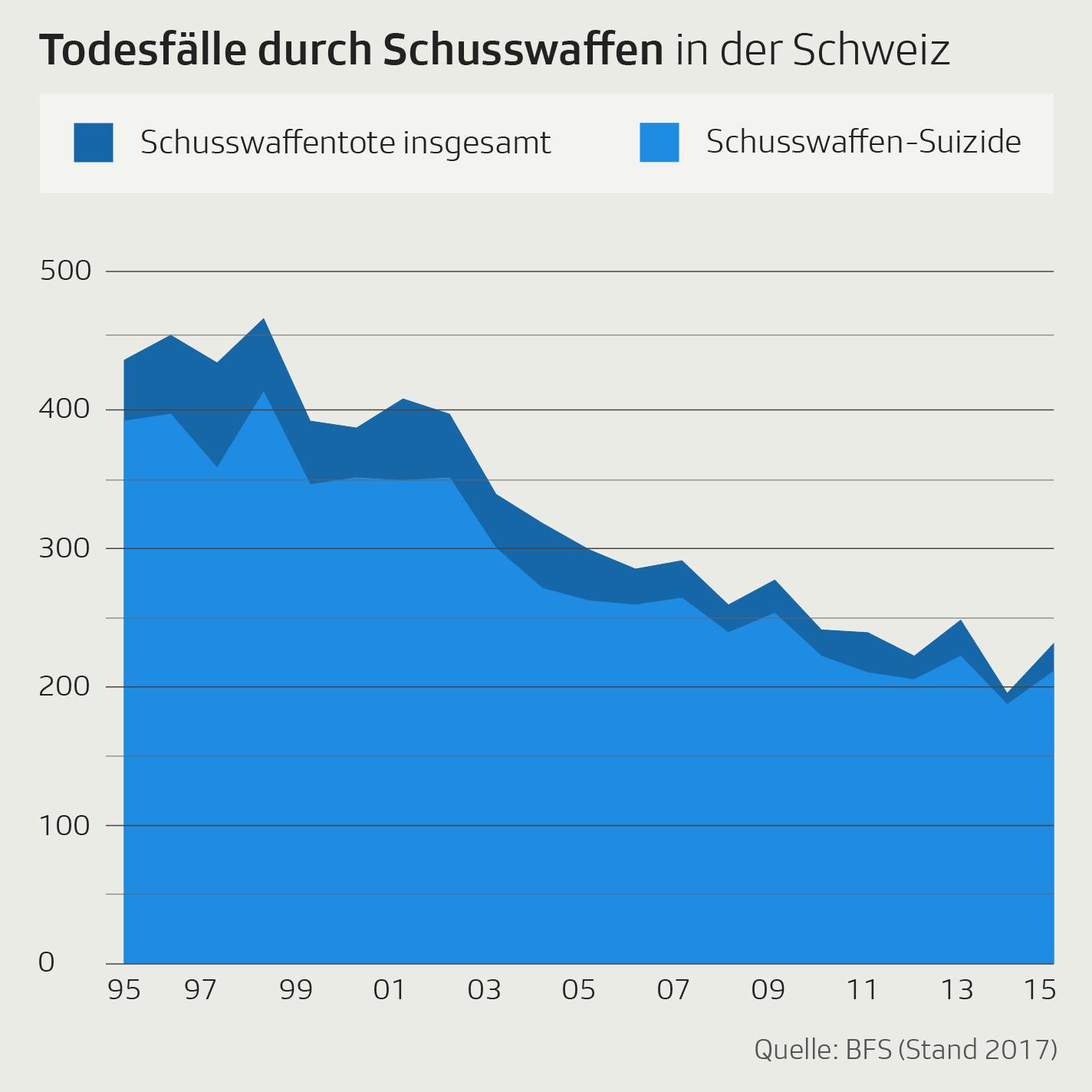 Todesfälle mit Schusswaffen in der Schweiz