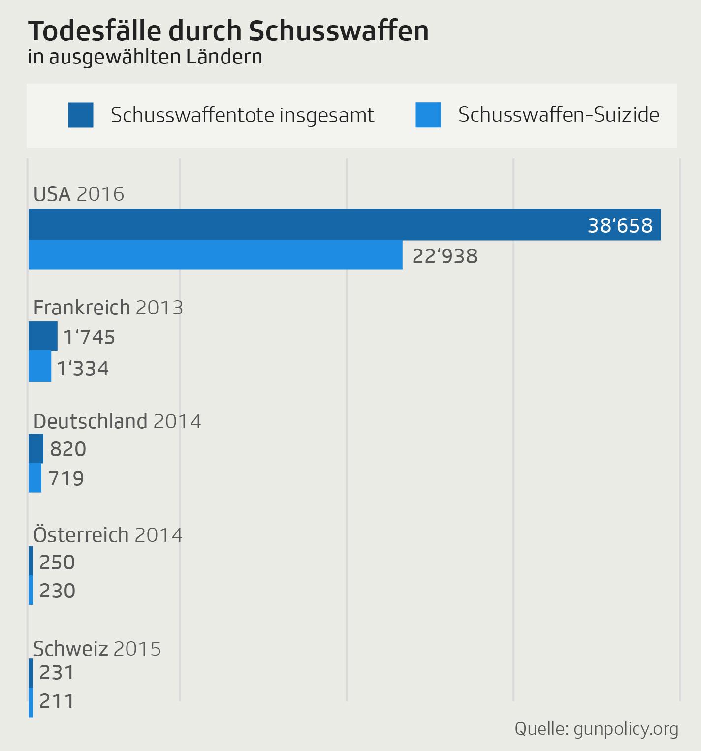 Todesfälle durch Schusswaffen in ausgewählten Ländern