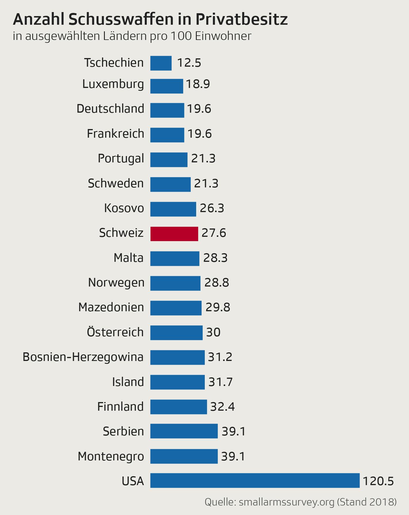 Anzahl Schusswaffen in Privatbesitz in ausgewählten Ländern