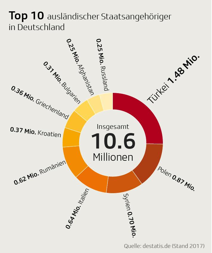 Top 10 ausländischer Staatsangehöriger in Deutschland