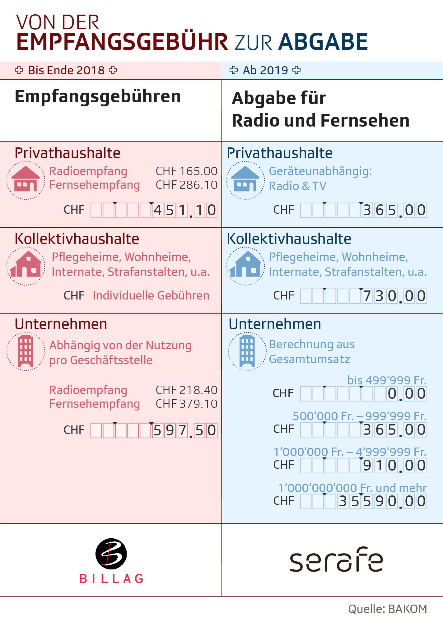 Die Infografik vergleicht die Kosten für die neue Radio- und TV-Abgabe mit den aktuellen Empfangsgebühren.