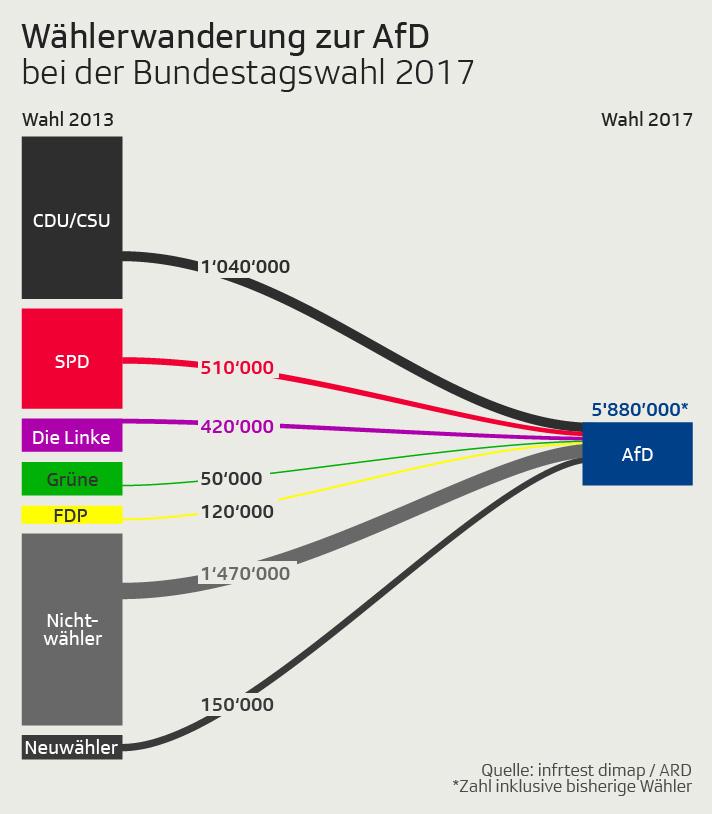 Wählerwanderung zur AfDt