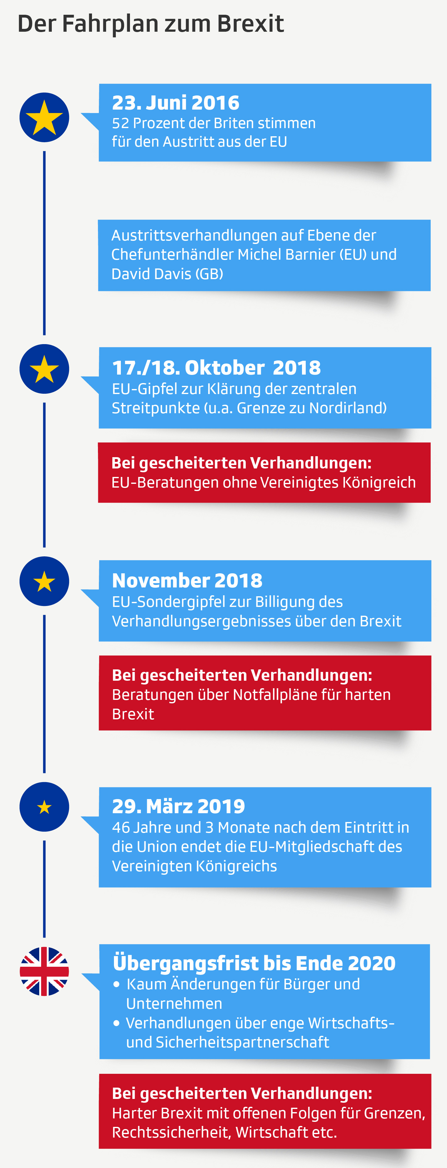 Die letzten Schritte zum Brexit in der Timeline