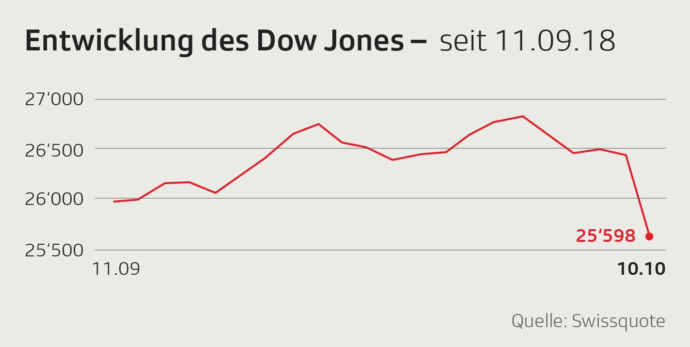 Dow Jones Montasentwicklung