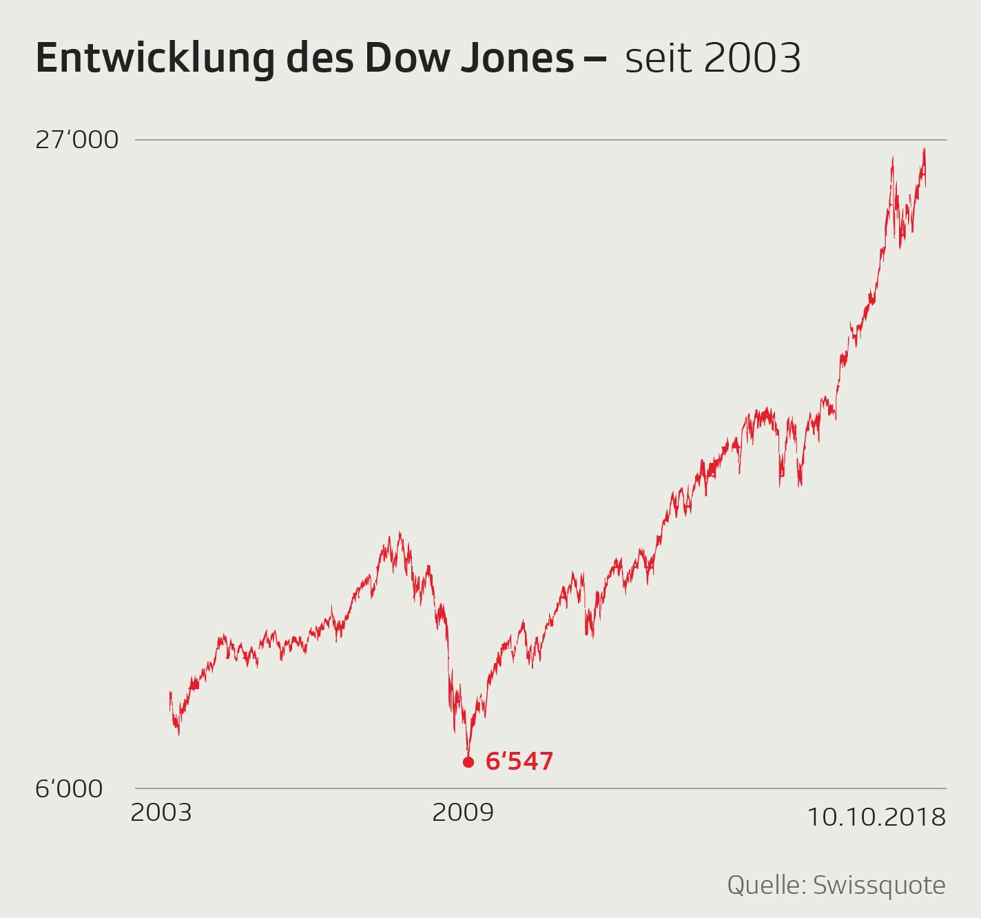 Entwicklung Dow Jones seit 2003
