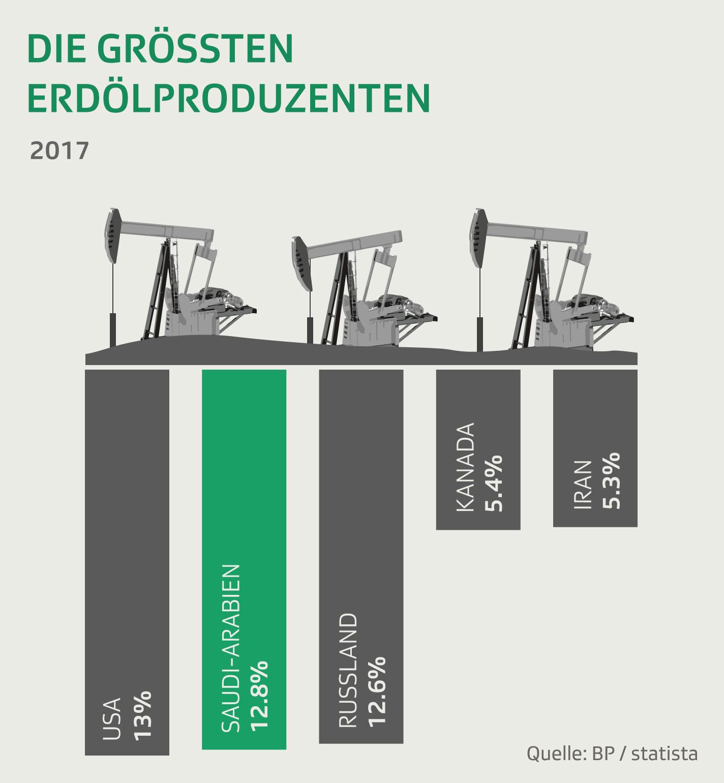 Die grössten Erdöl-Produzenten 2017