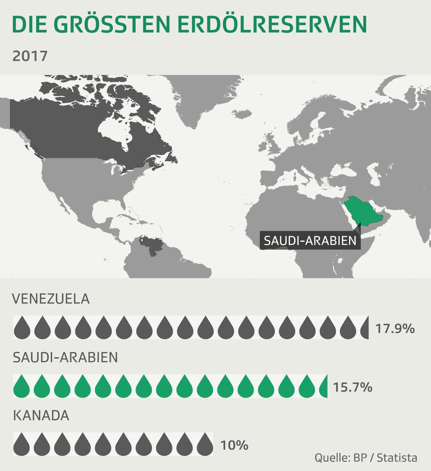 Erdölreserven weltweit 2017
