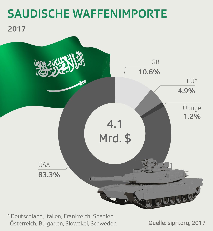 Saudische Waffen-Importe 2017