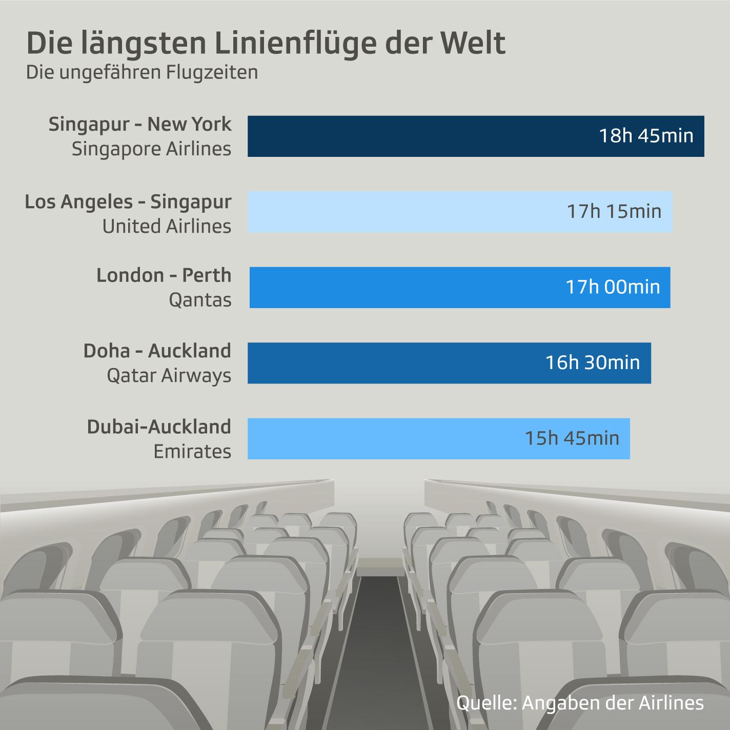 Flugzeiten der längsten Linienflüge