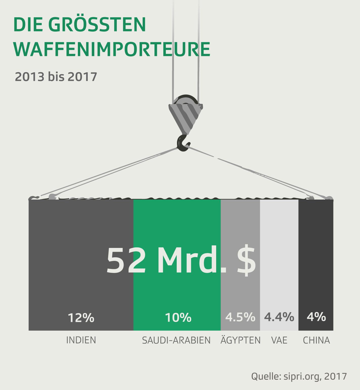 Die grössten Waffenimporteure 2013-2017