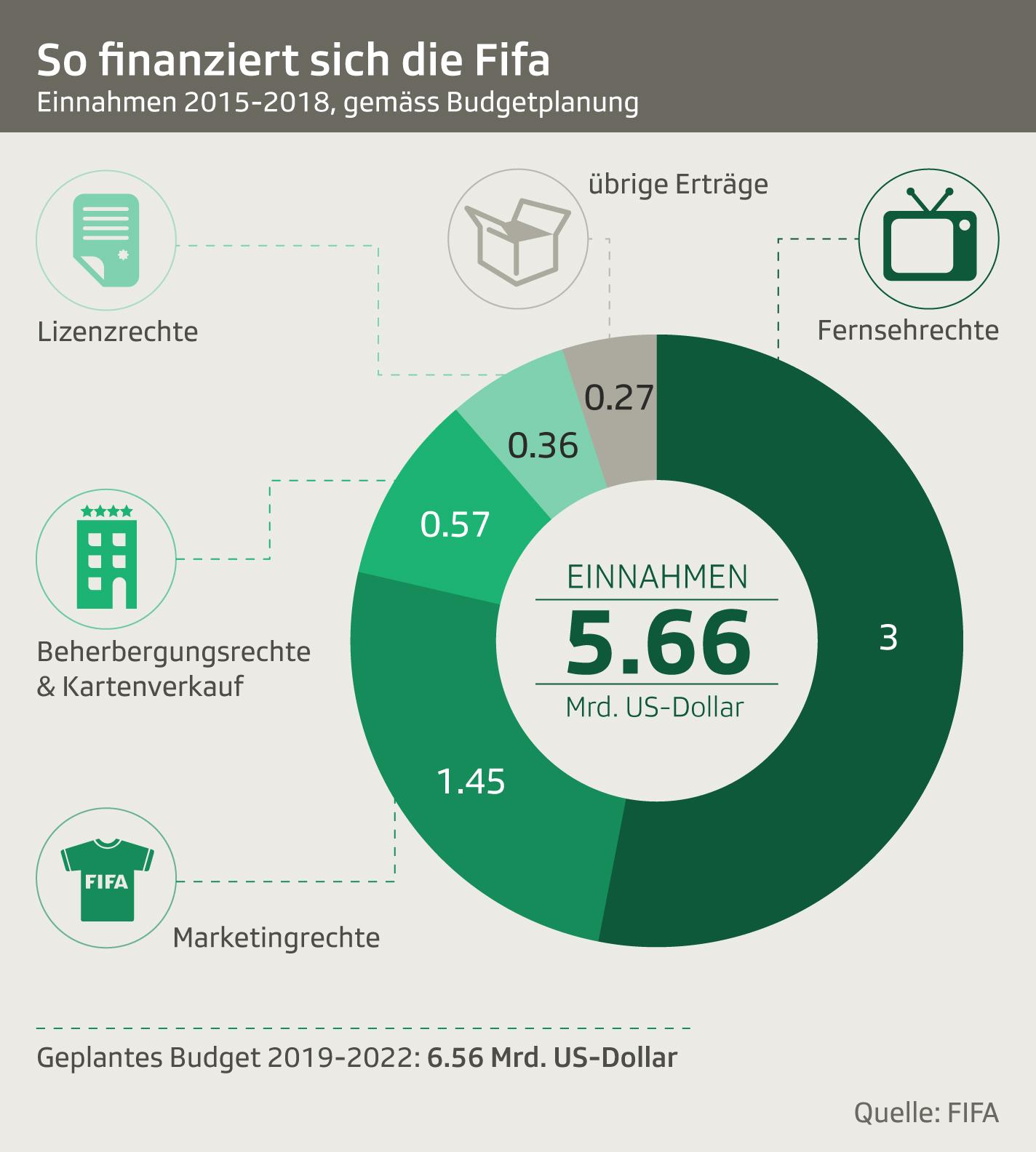 Einnahmen Fifa
