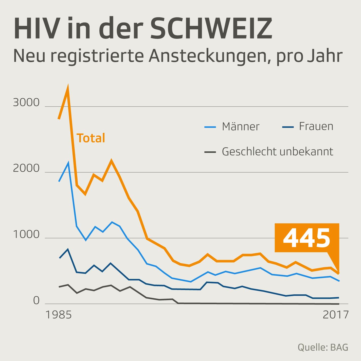 HIV neue Ansteckungen