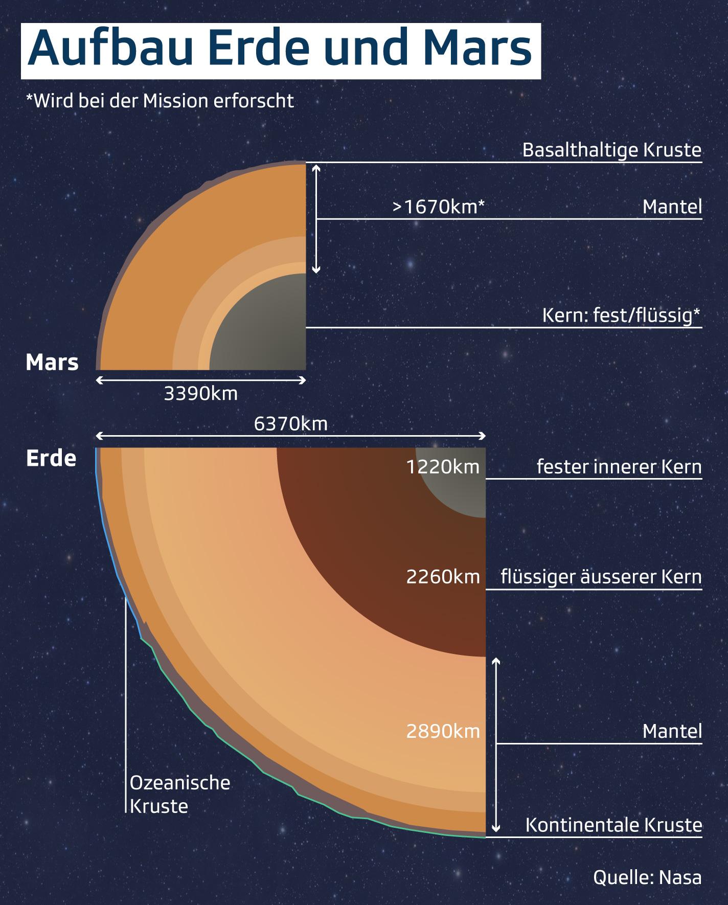 Aufbau Erde und Mars
