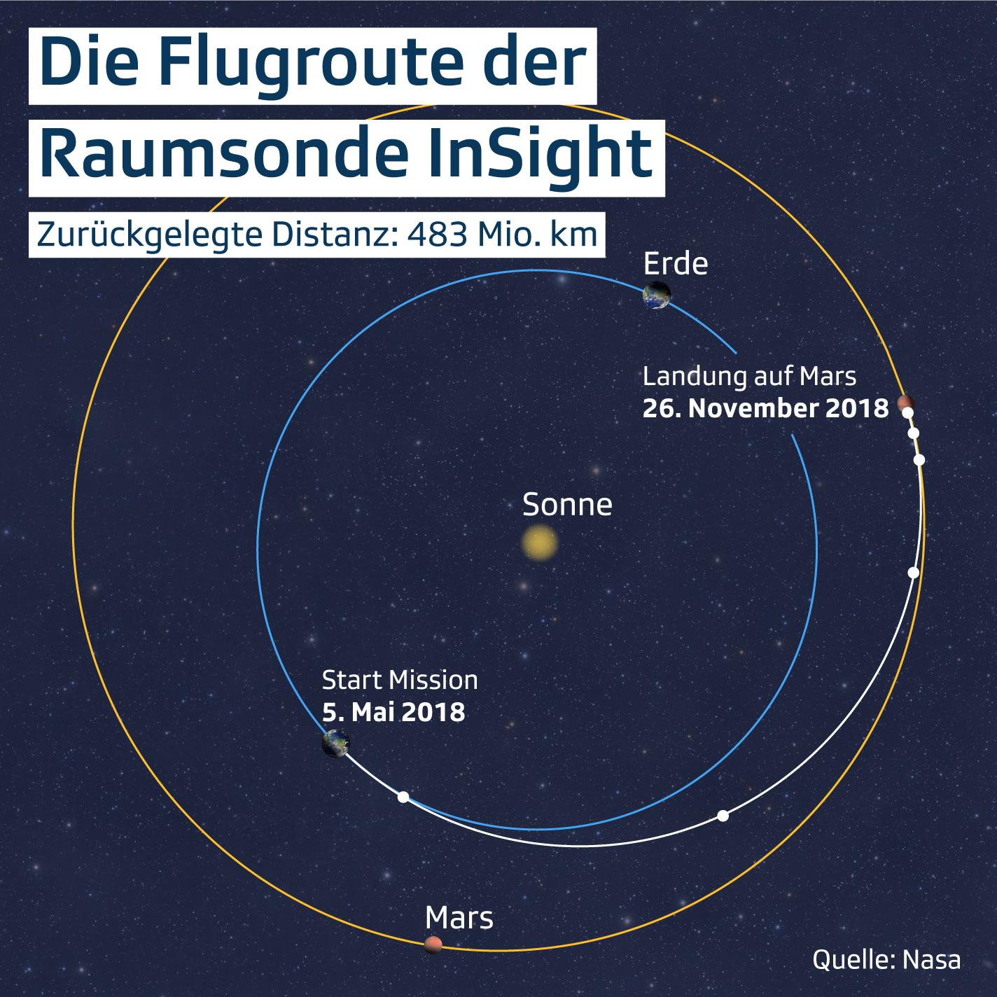 Route zum Mars