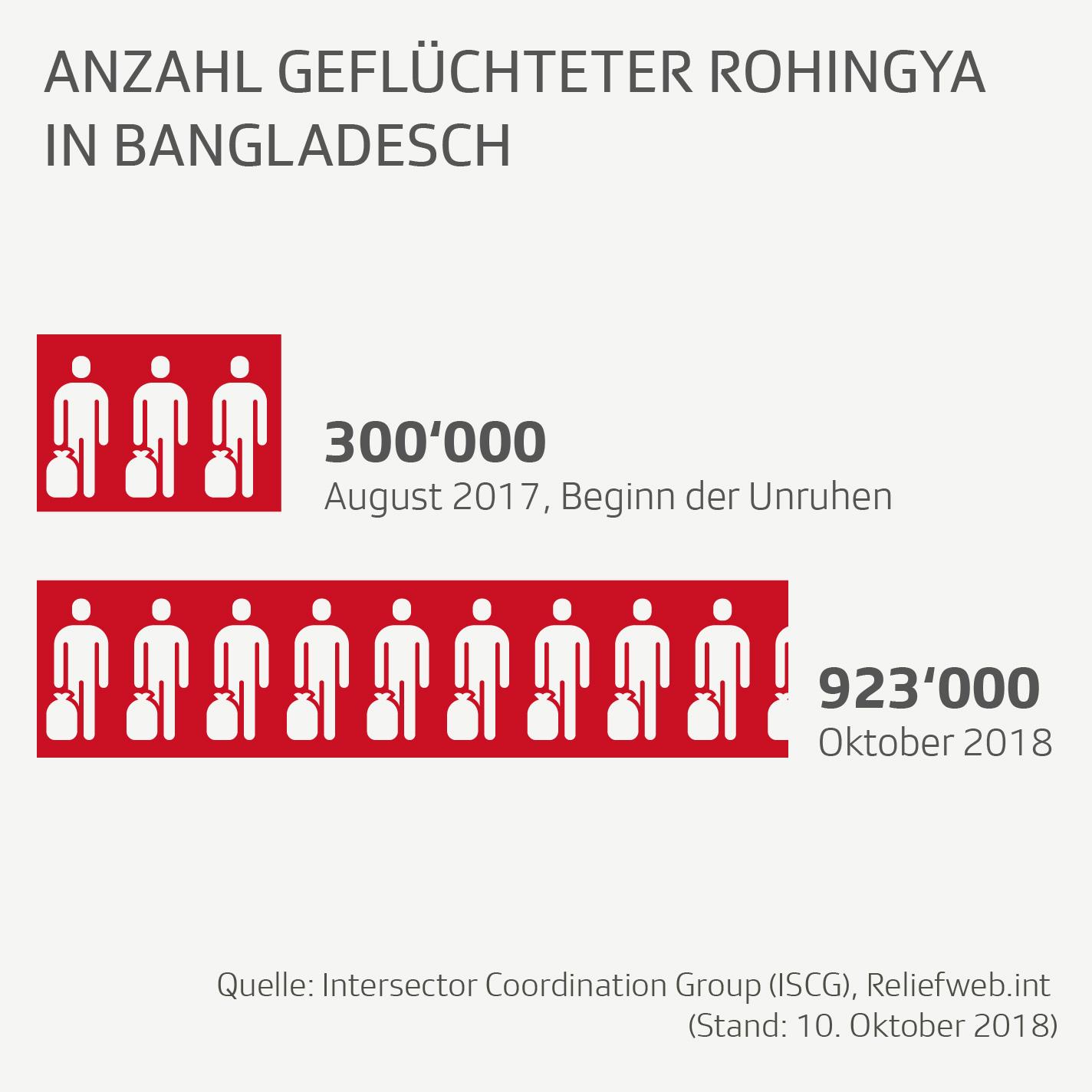 Grafik zeigt Anzahl geflüchteter Rohingya