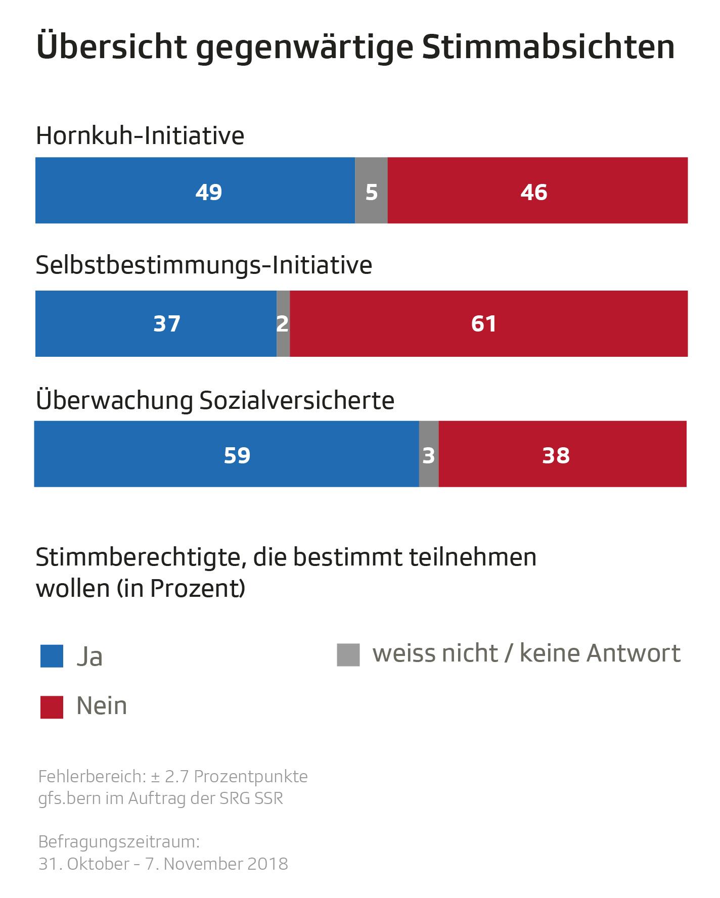 Grafik mit gegenwärtigen Stimmabsichten zu den drei Abstimmungsvorlagen