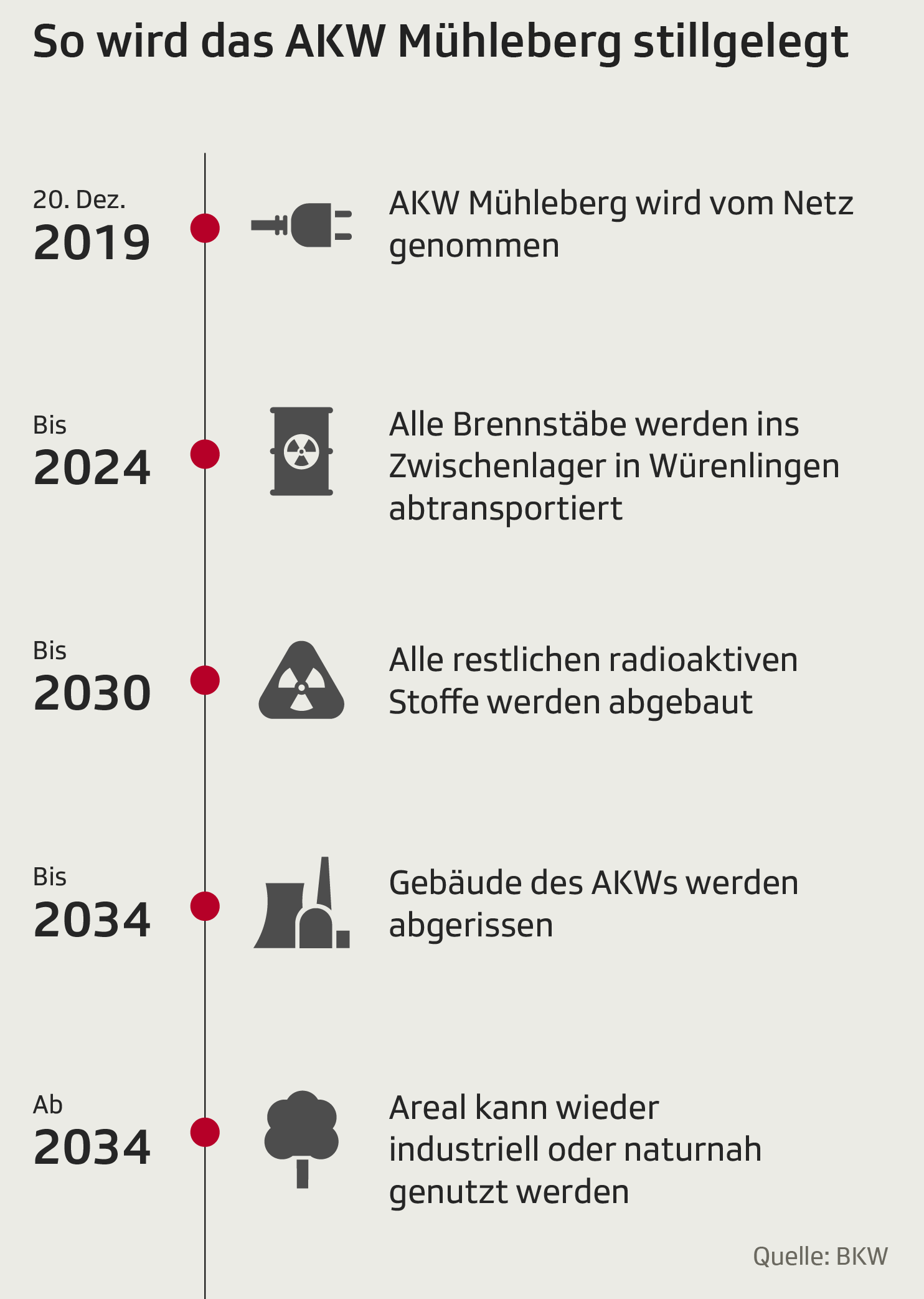 Fahrplan Stilllegung Muehleberg