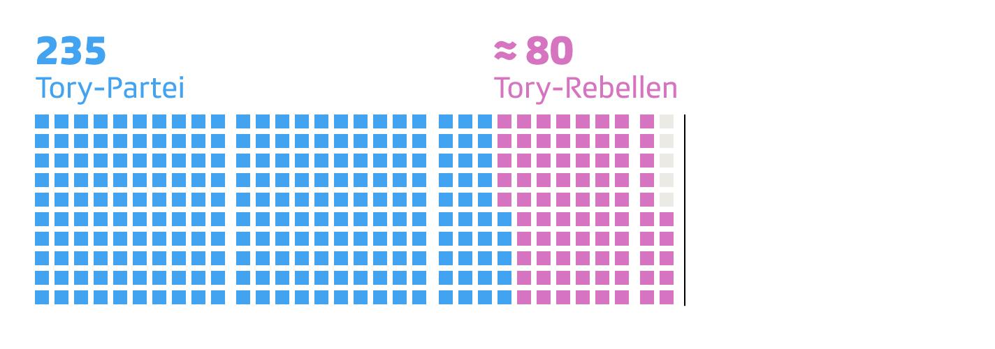 Tory-Stimmen ohne Abweichler