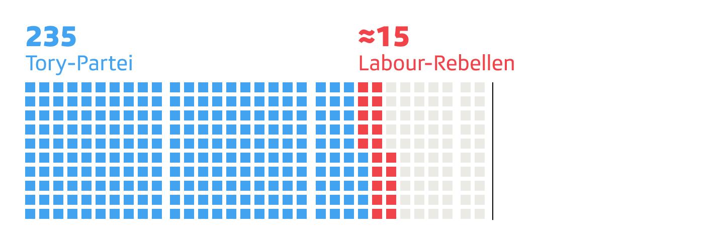 Tory und Labour-Rebellen