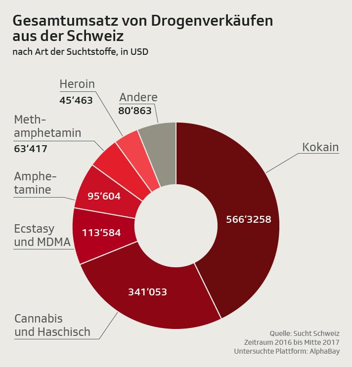 Umsatz Drogenverkäufe aus der Schweiz