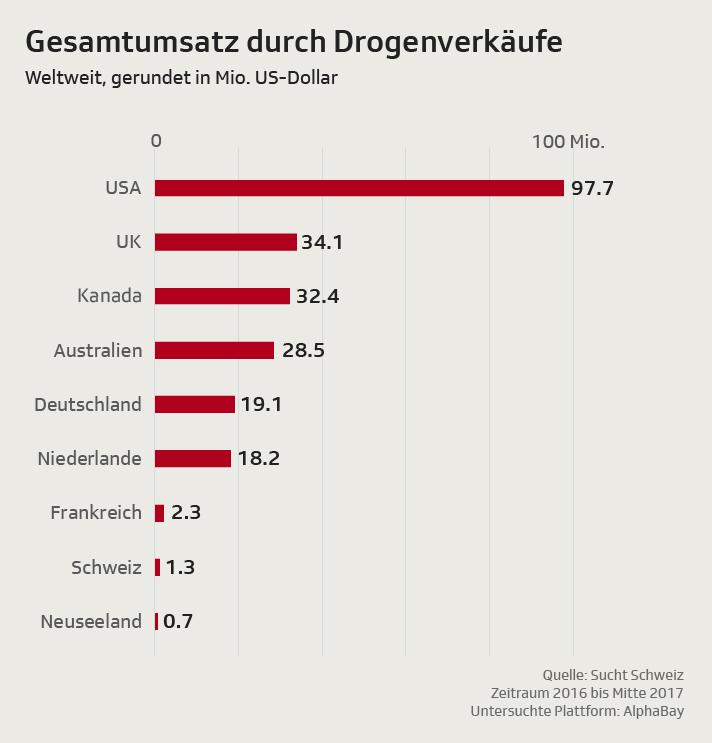Drogenlieferungen aus der Schweiz
