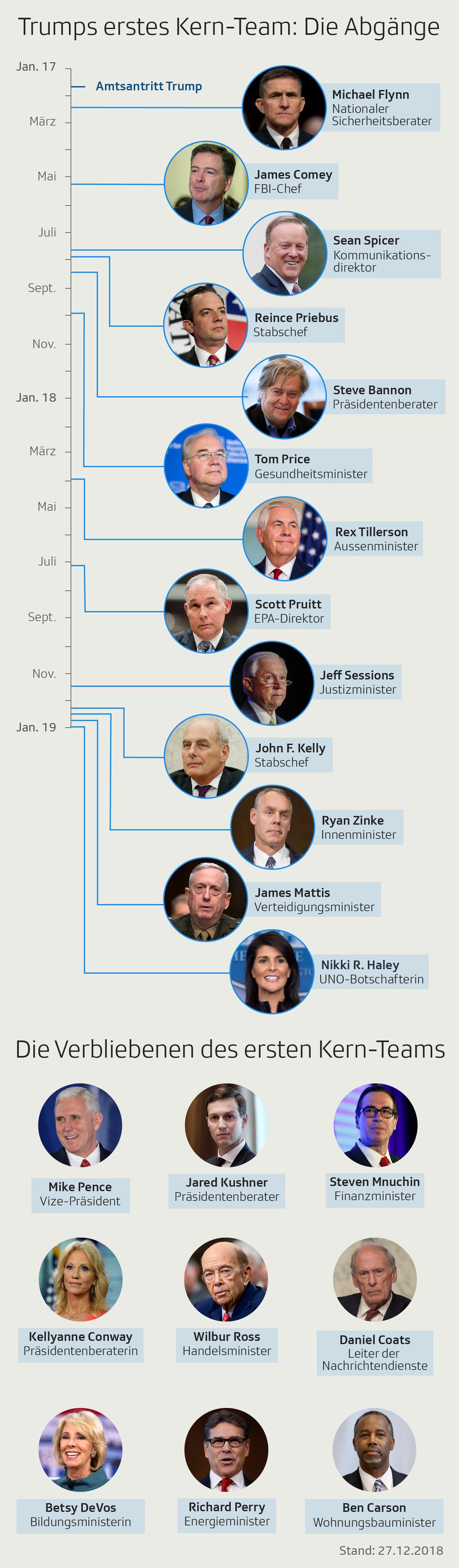 Erstes Kabinett Tramp und was davon übrig ist