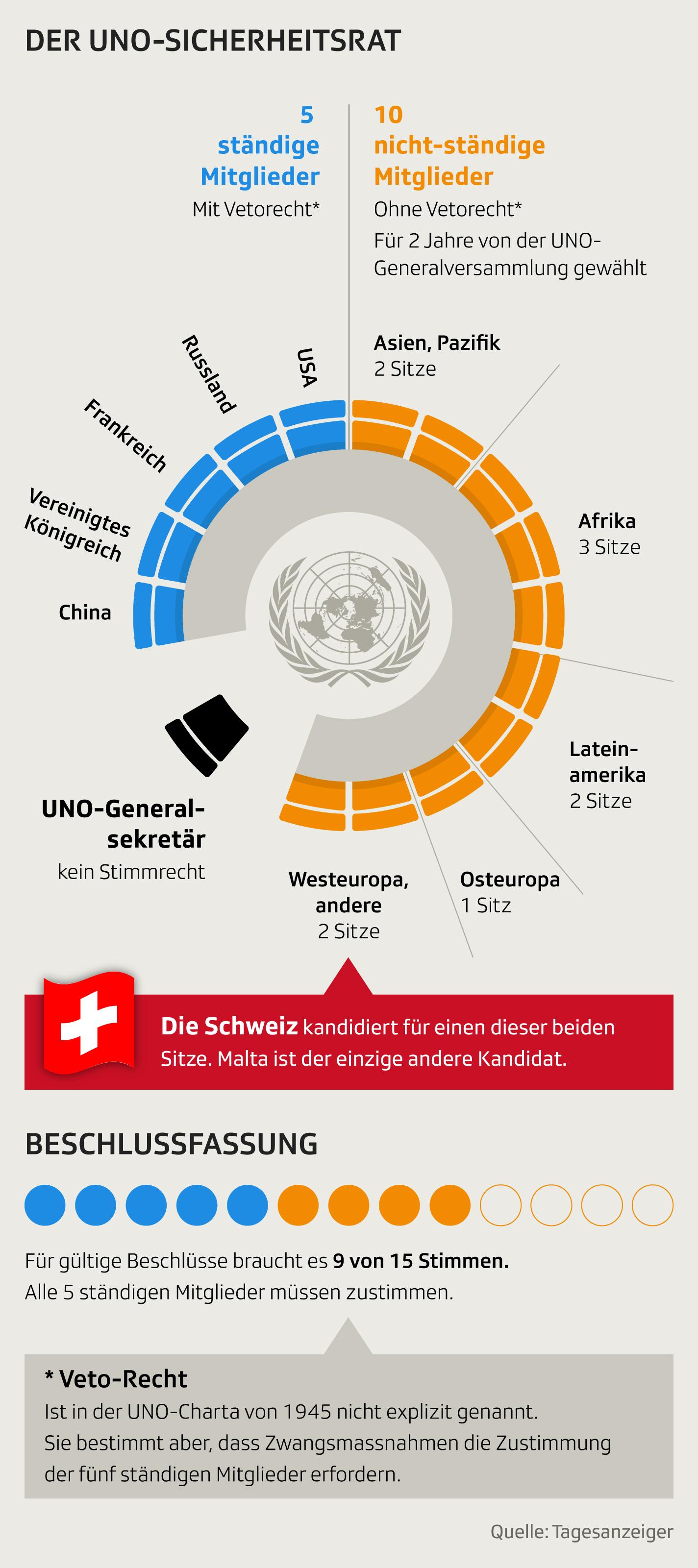 Die Schweiz und der Uno-Sicherheitsrat