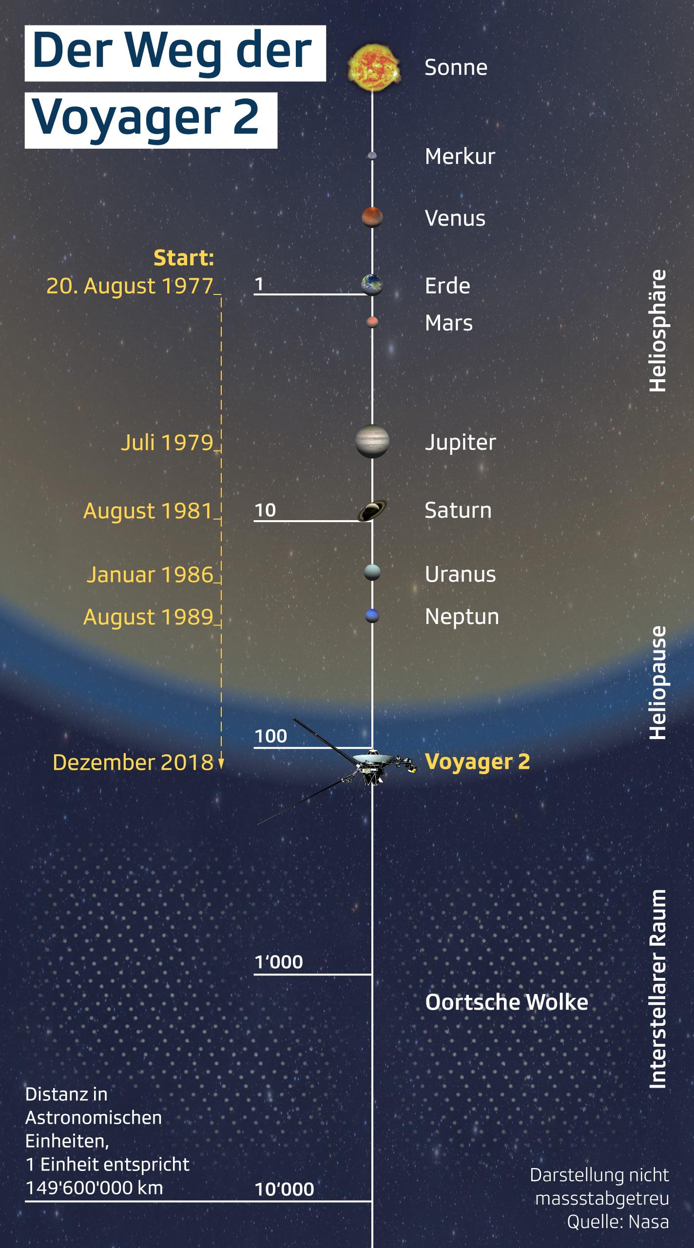 Weg der Raumsonde Voyager 2
