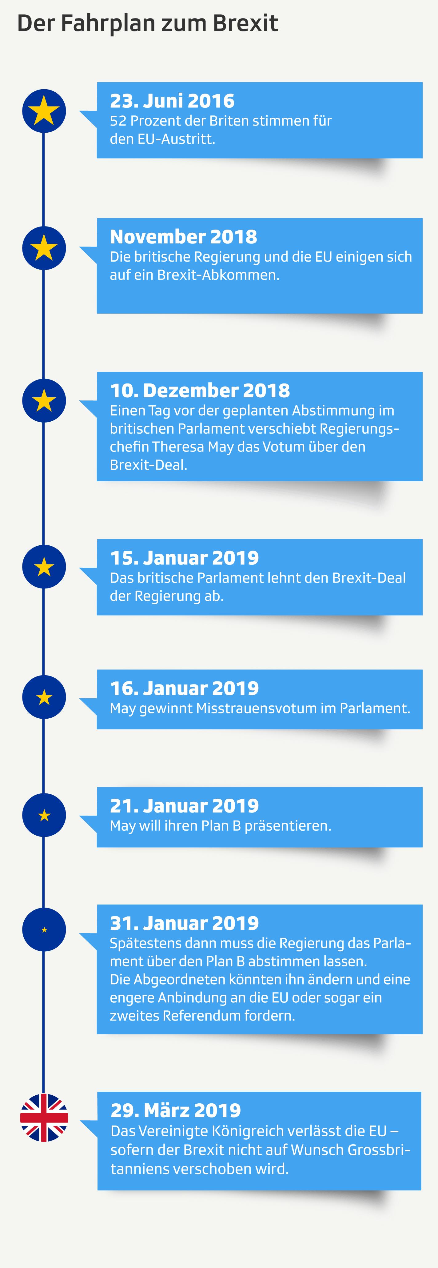Infografiken zur Brexit-Roadmap