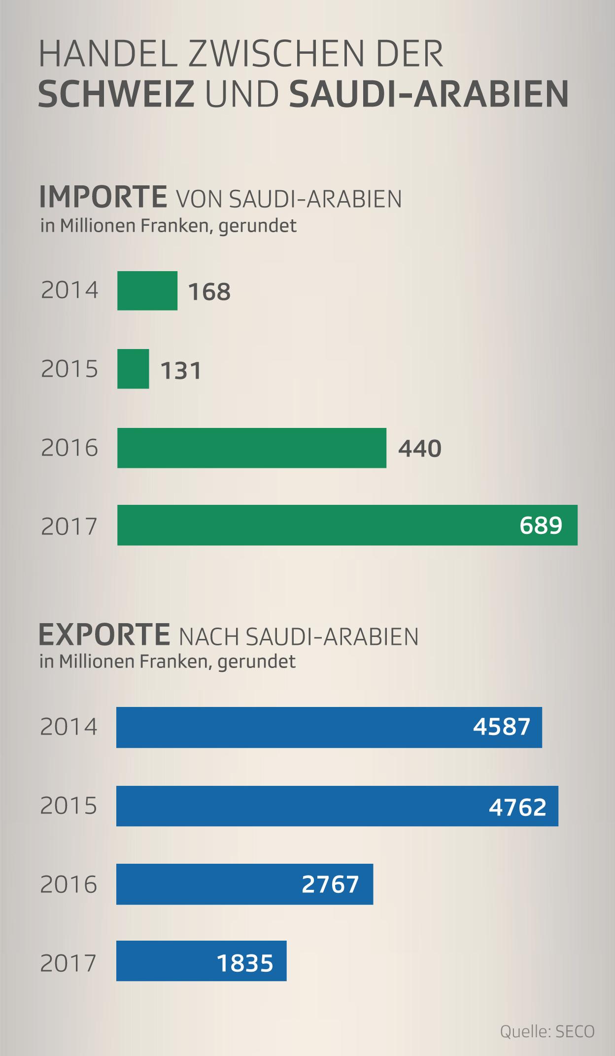 Infografik Handel Importe Exporte Schweiz nach Saudi-Arabien