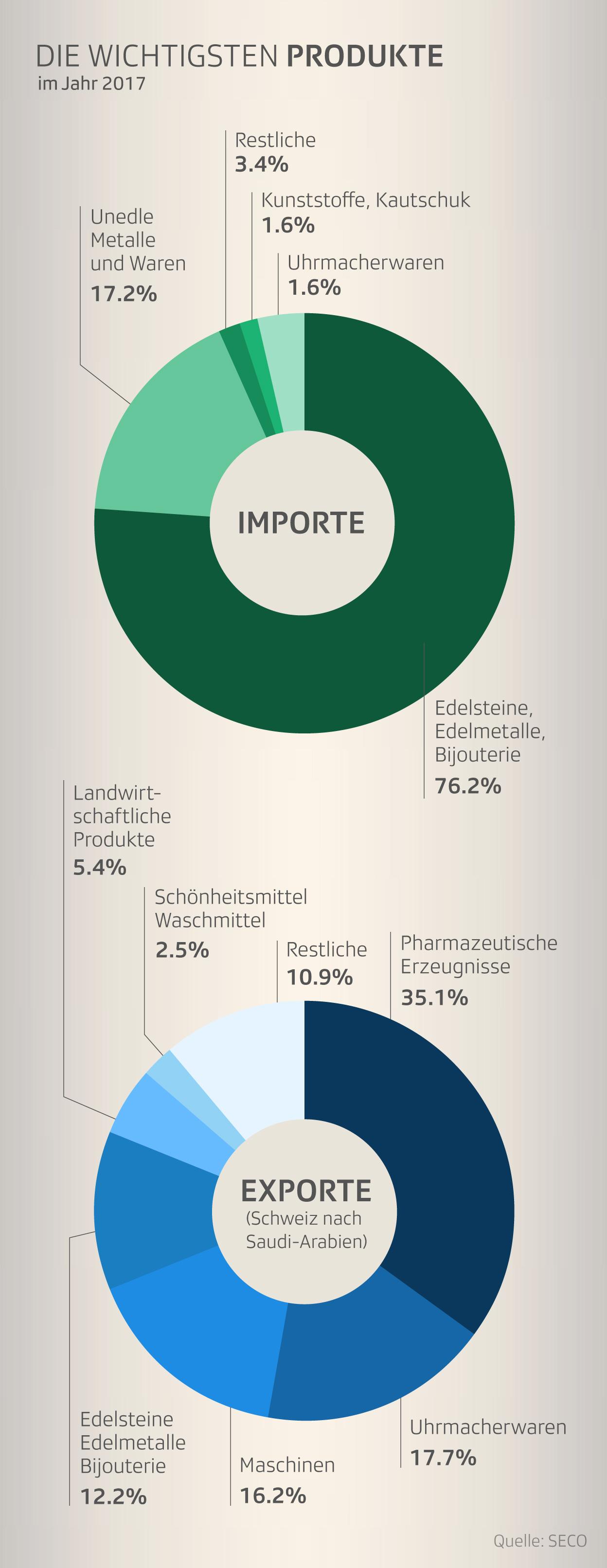 Infografik Import- Exportgüter Schweiz Saudi-Arabien
