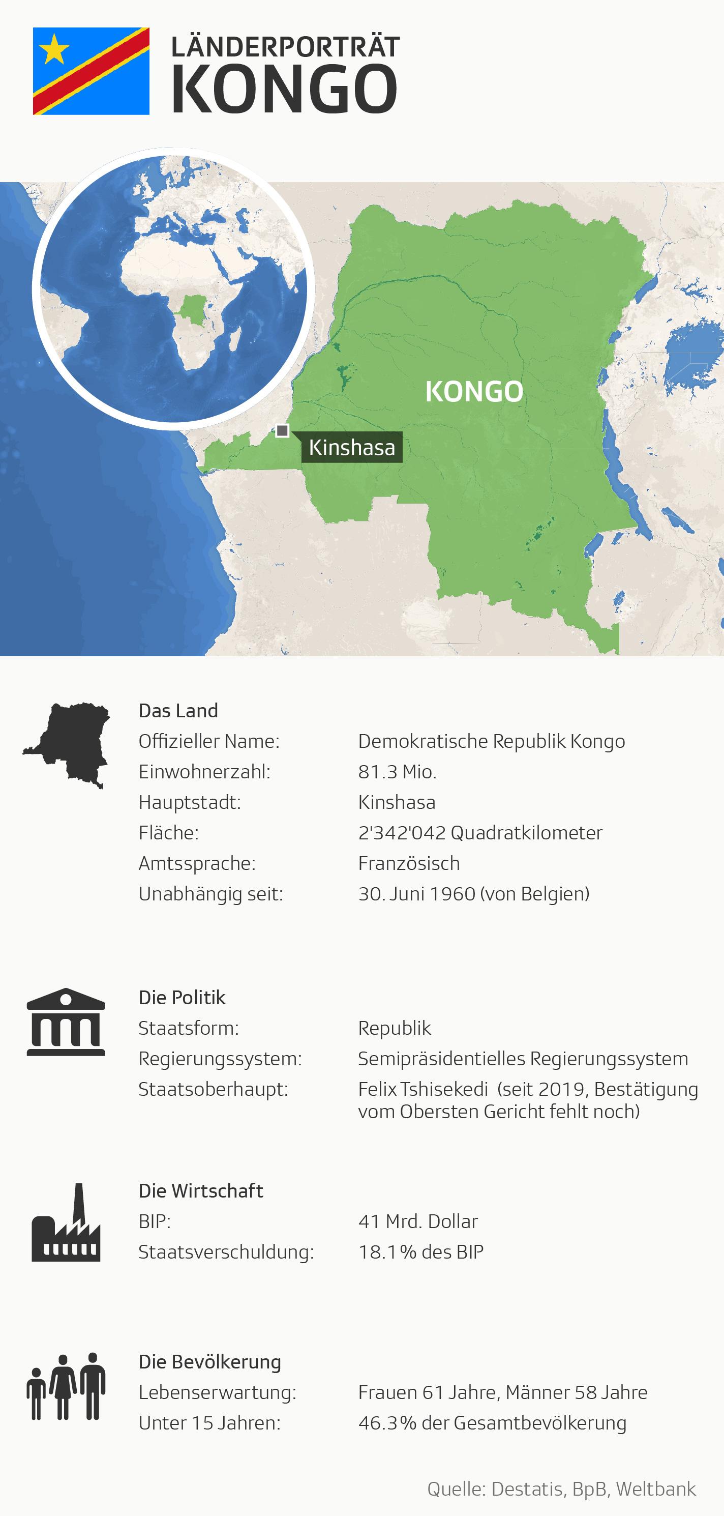 Grafik Kongo
