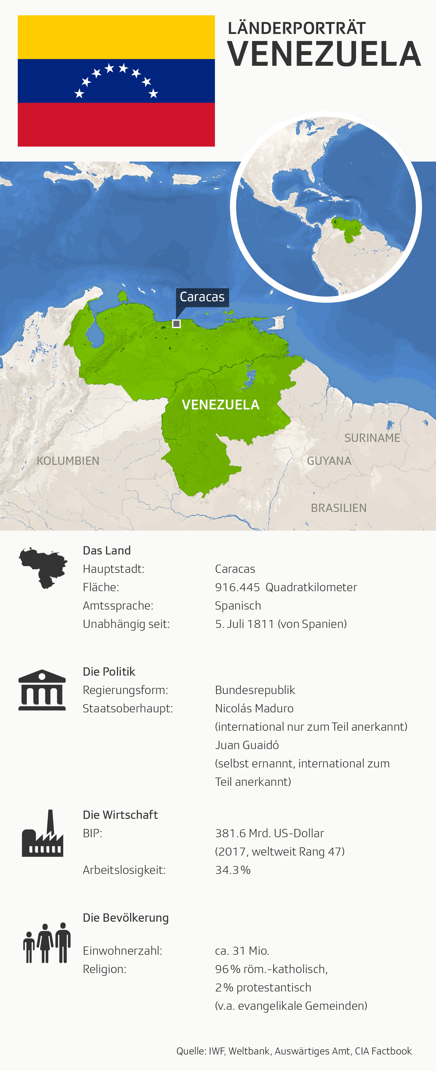 Fakten und Daten zu Venezuela