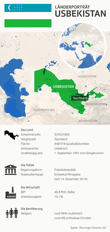 Grafik Usbekistan=